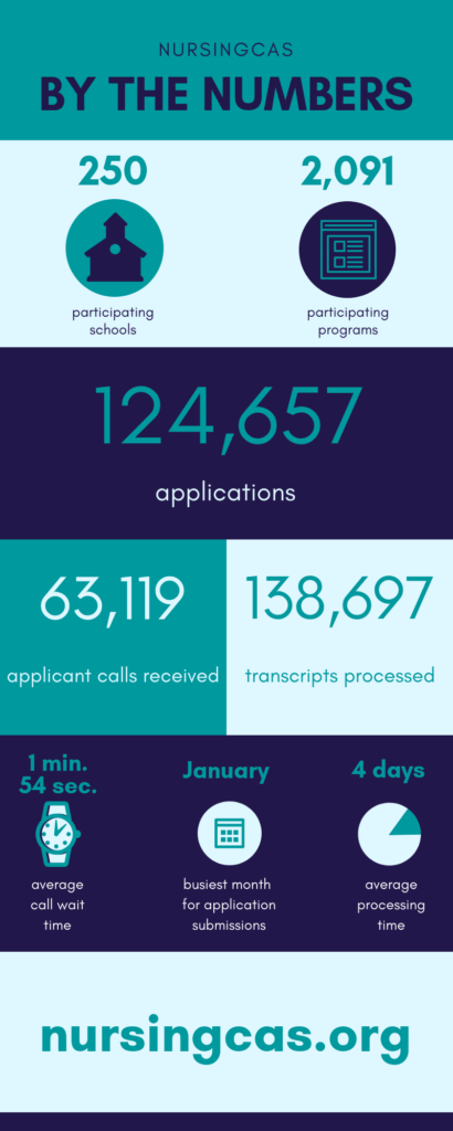 2018 nursingcas by the numbers infographic