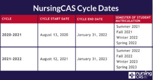 2020-21 and 2021-22 NursingCAS Cycle Dates